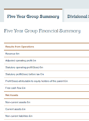 Financial Summary