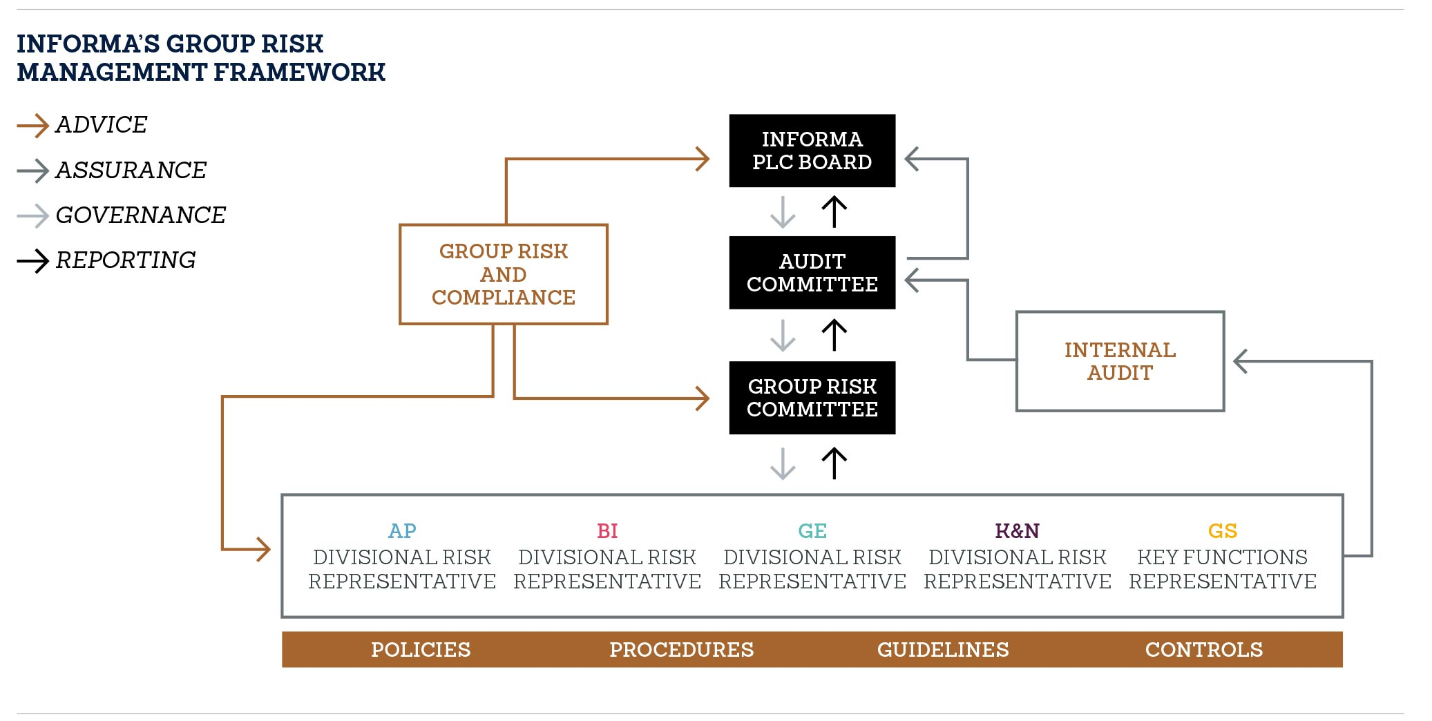 INFORMA'S GROUP RISK MANAGEMENT FRAMEWORK
