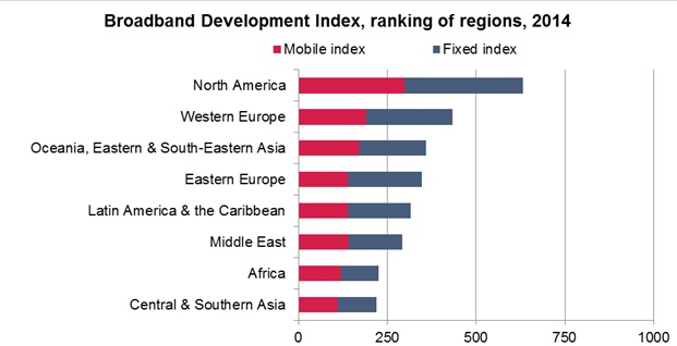 Broadband Development Index Informa Ovum