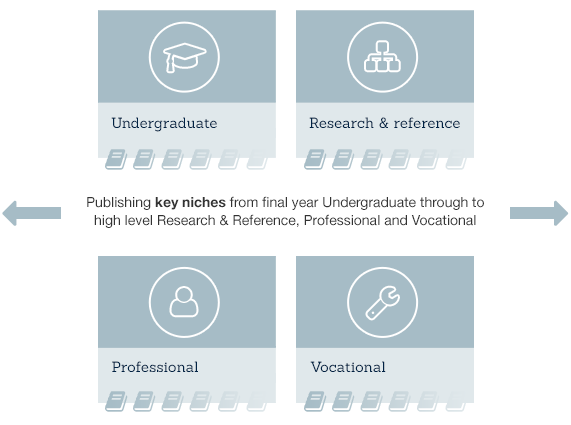Academic Publishing Key Niches