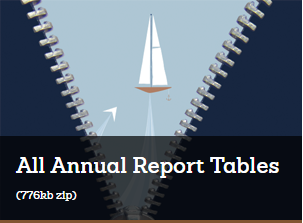 All Annual Report Tables