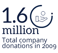 1.6 million total company donations