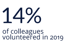 14% of colleagues volunteered in 2019