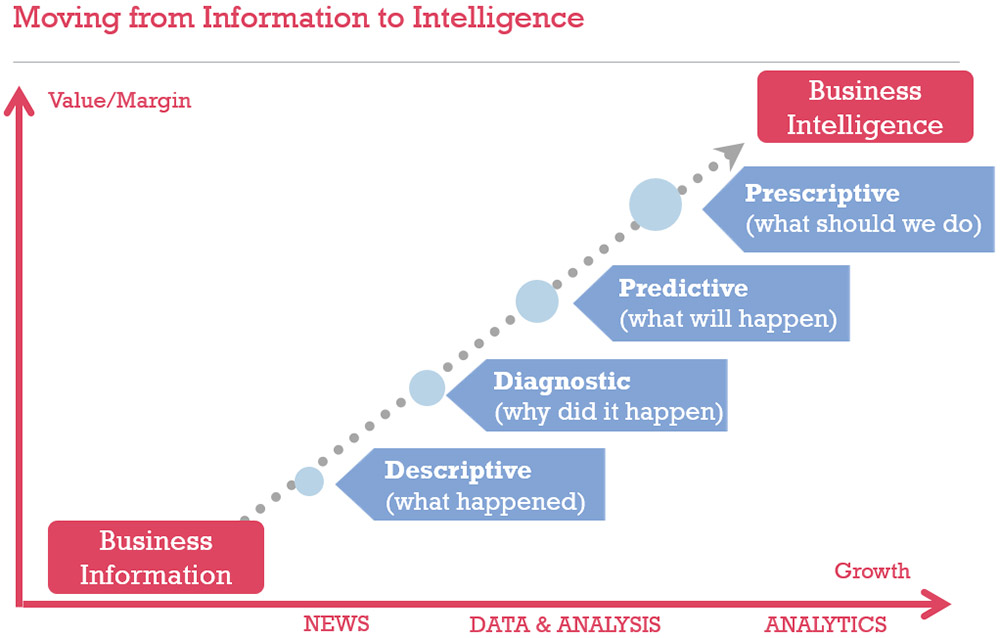 Moving from Information to Intelligence